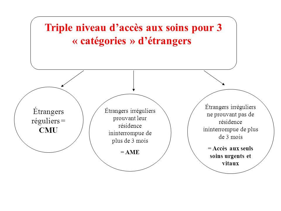 Triple niveau daccès aux soins pour 3 « catégories » détrangers Étrangers irréguliers ne prouvant pas de résidence ininterrompue de plus de 3 mois = A
