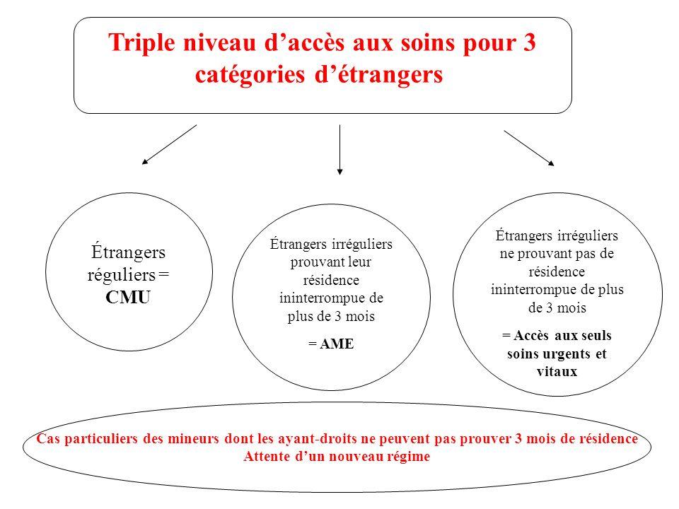 Triple niveau daccès aux soins pour 3 catégories détrangers Étrangers irréguliers ne prouvant pas de résidence ininterrompue de plus de 3 mois = Accès