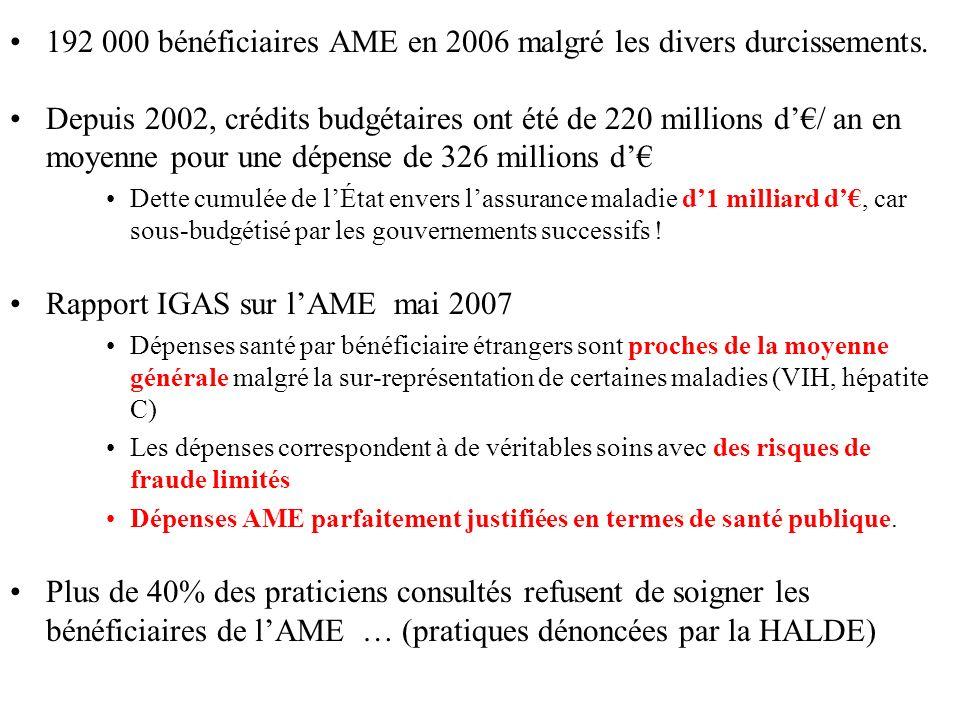 192 000 bénéficiaires AME en 2006 malgré les divers durcissements. Depuis 2002, crédits budgétaires ont été de 220 millions d/ an en moyenne pour une