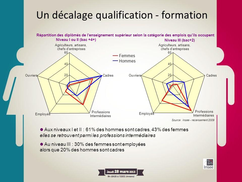Un décalage qualification - formation Aux niveaux I et II : 61% des hommes sont cadres, 43% des femmes elles se retrouvent parmi les professions inter