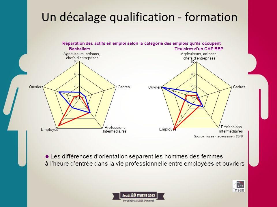 Un décalage qualification - formation Les différences dorientation séparent les hommes des femmes à lheure dentrée dans la vie professionnelle entre e