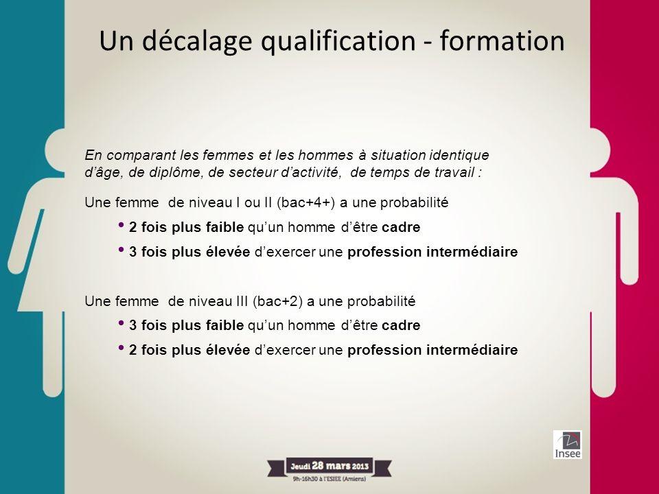 Un décalage qualification - formation En comparant les femmes et les hommes à situation identique dâge, de diplôme, de secteur dactivité, de temps de