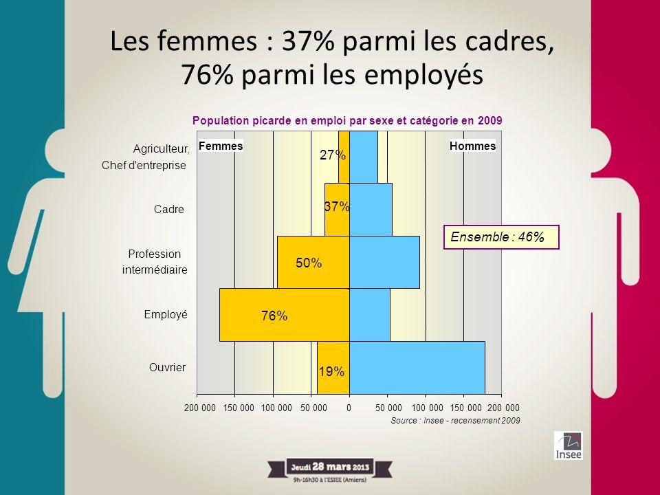 Les femmes : 37% parmi les cadres, 76% parmi les employés Source : Insee - recensement 2009 200 000 150 000 100 000 50 0000 100 000150 000200 000 Ouvr