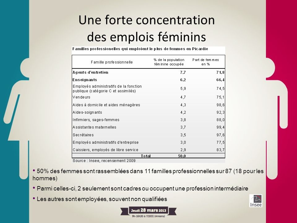 Une forte concentration des emplois féminins 50% des femmes sont rassemblées dans 11 familles professionnelles sur 87 (18 pour les hommes) Parmi celle