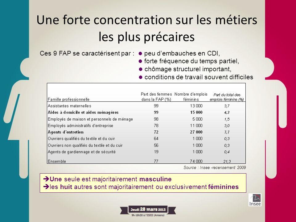 Une forte concentration sur les métiers les plus précaires Source : Insee -recensement 2009 Ces 9 FAP se caractérisent par : peu dembauches en CDI, fo