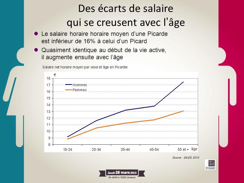 Des écarts de salaire qui se creusent avec lâge Le salaire horaire horaire moyen dune Picarde est inférieur de 16% à celui dun Picard Quasiment identi