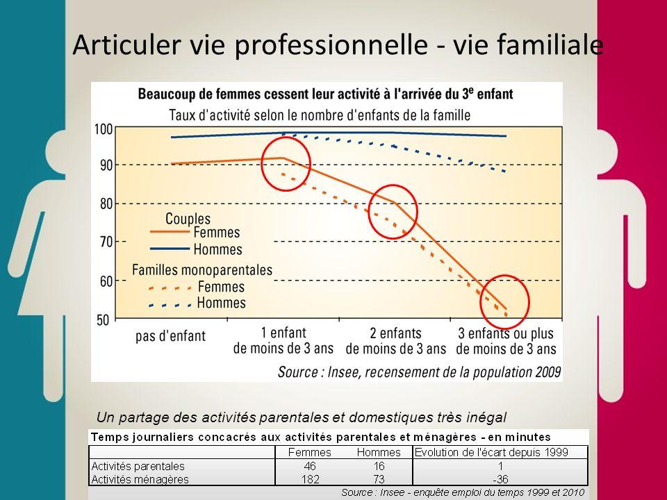 Articuler vie professionnelle - vie familiale Un partage des activités parentales et domestiques très inégal