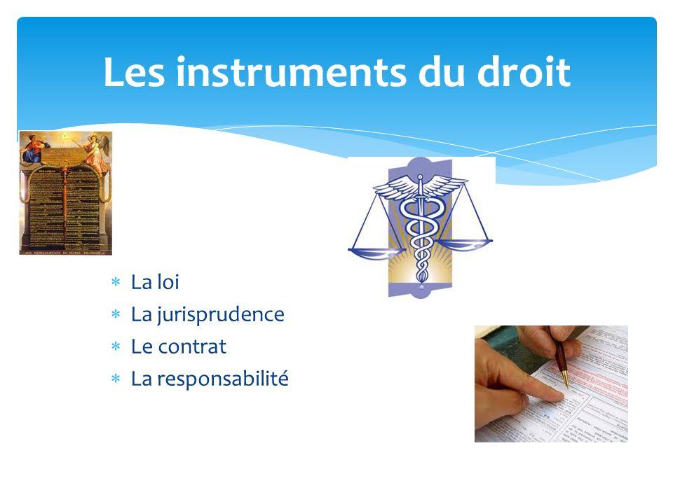 La loi La jurisprudence Le contrat La responsabilité Les instruments du droit