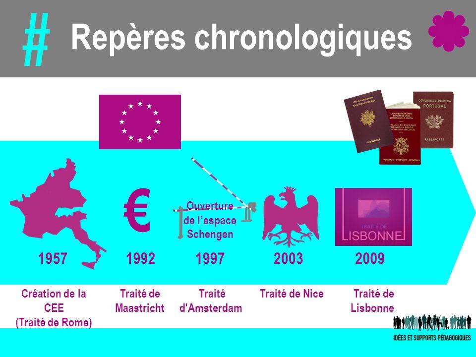 Maastricht, point de départ Définition de droits civiques : Droit de vote et déligibilité aux élections communales et européennes Droit de travailler dans le pays de son choix Droits sociaux sans considération de nationalité Une double nationalité matérialisée par le passeport européen Une citoyenneté de « superposition »