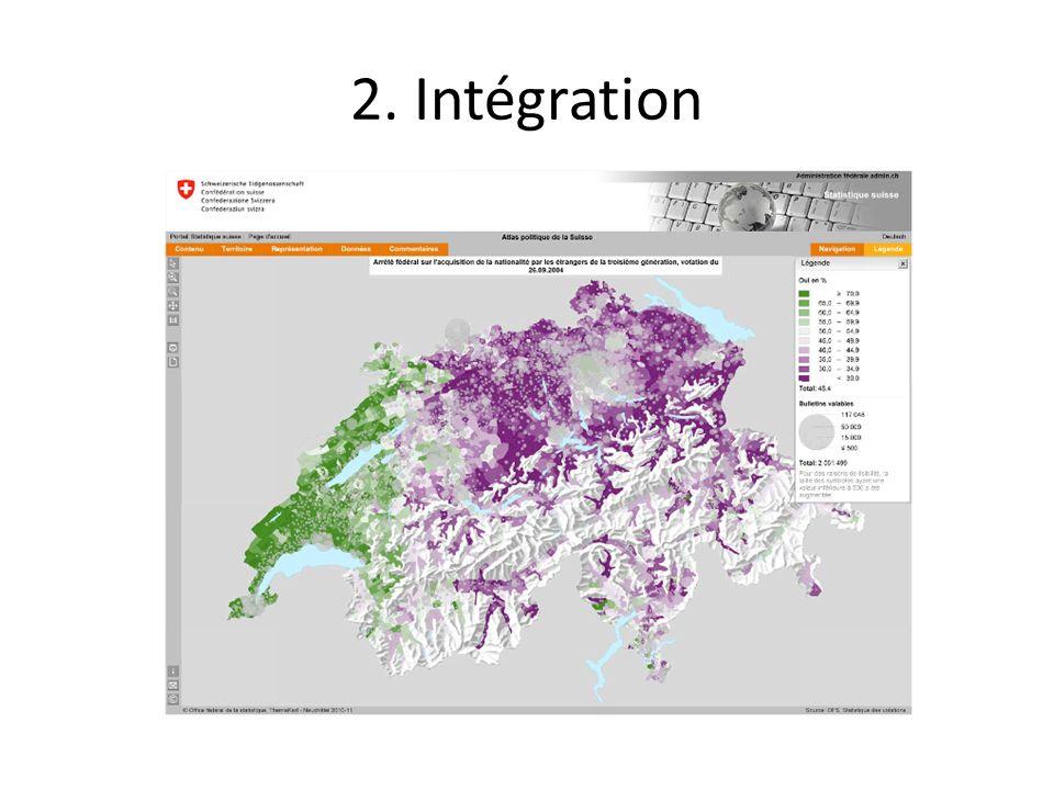 2. Intégration 11
