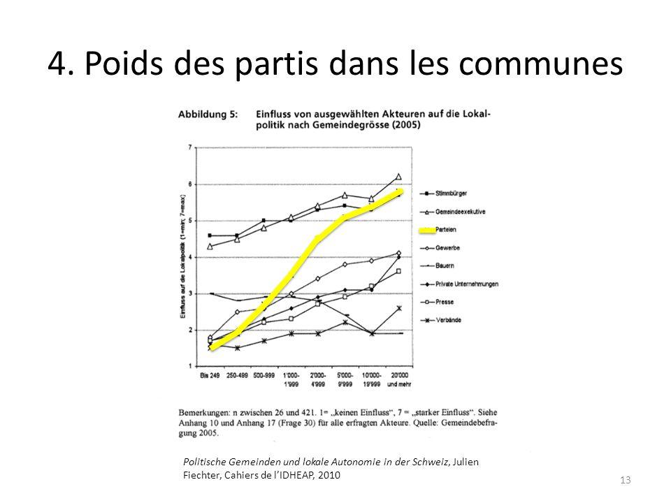 4. Poids des partis dans les communes 13 Politische Gemeinden und lokale Autonomie in der Schweiz, Julien Fiechter, Cahiers de lIDHEAP, 2010