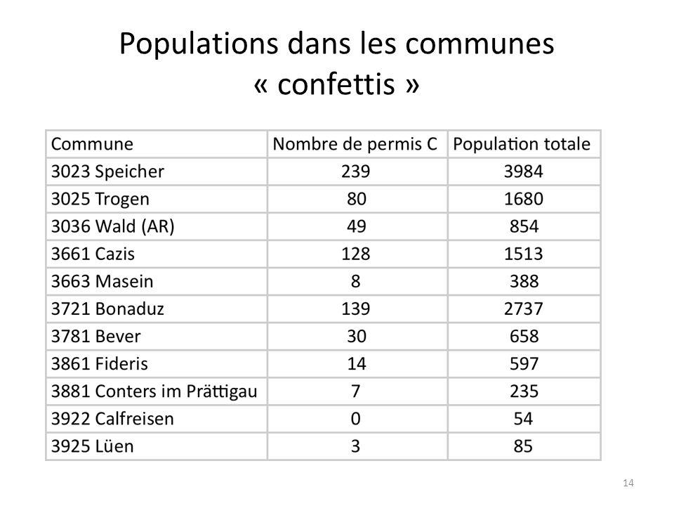Populations dans les communes « confettis » 14