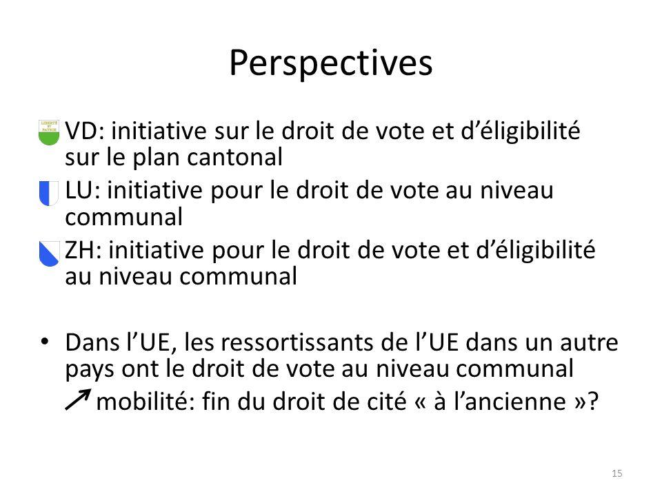 Perspectives VD: initiative sur le droit de vote et déligibilité sur le plan cantonal LU: initiative pour le droit de vote au niveau communal ZH: initiative pour le droit de vote et déligibilité au niveau communal Dans lUE, les ressortissants de lUE dans un autre pays ont le droit de vote au niveau communal mobilité: fin du droit de cité « à lancienne ».