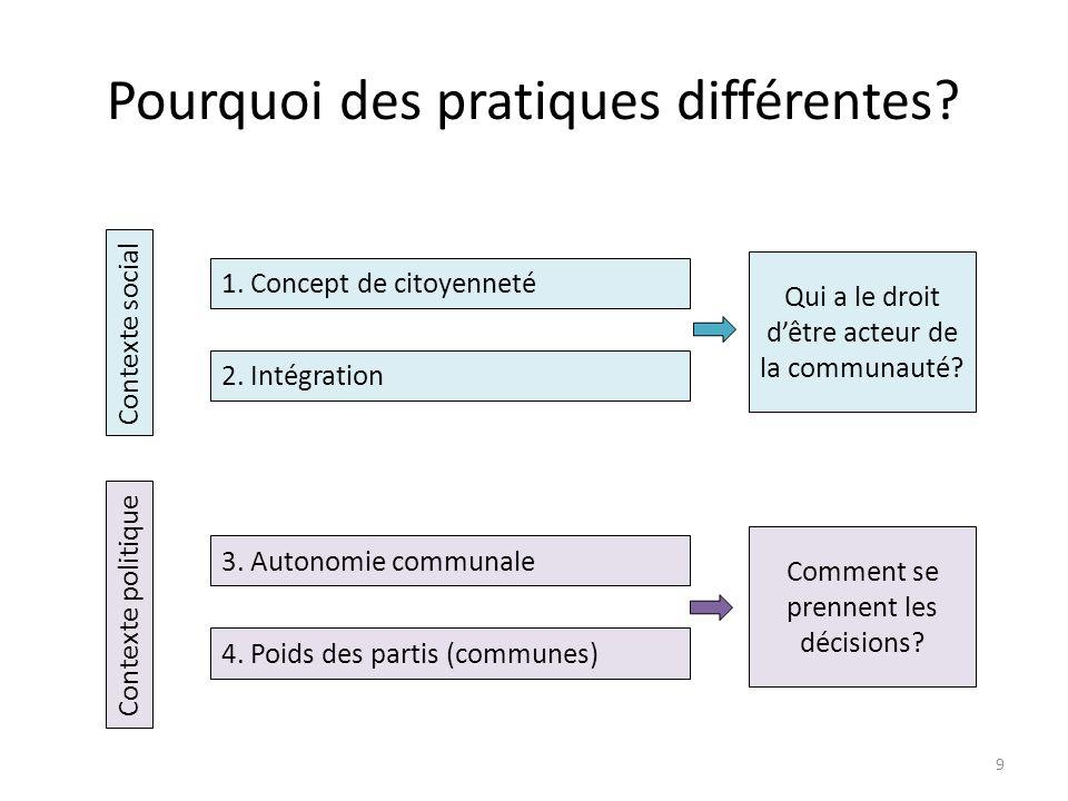Pourquoi des pratiques différentes. Contexte social Contexte politique 1.