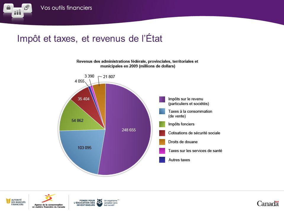 Impôt et taxes, et revenus de lÉtat