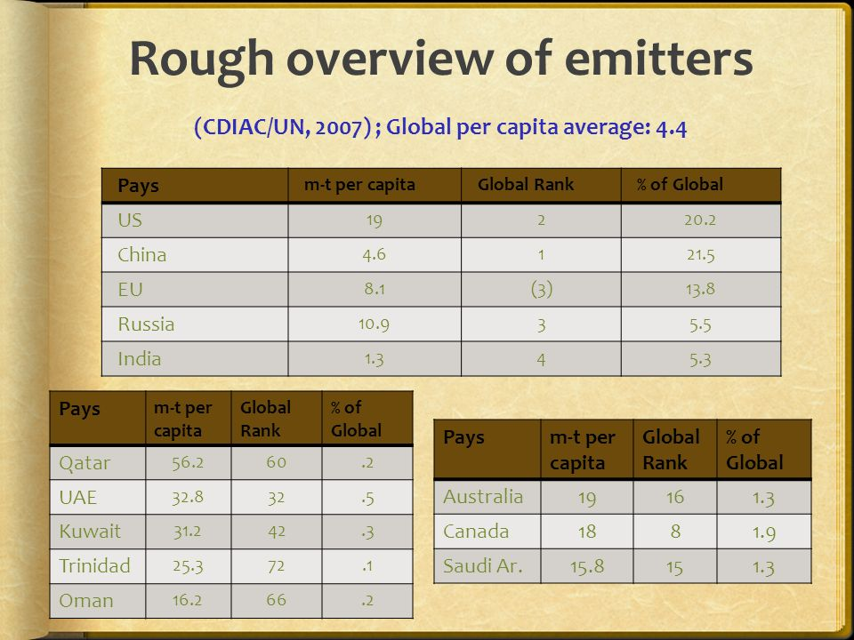 Rough overview of emitters (CDIAC/UN, 2007) ; Global per capita average: 4.4 Pays m-t per capitaGlobal Rank% of Global US 19220.2 China 4.6121.5 EU 8.