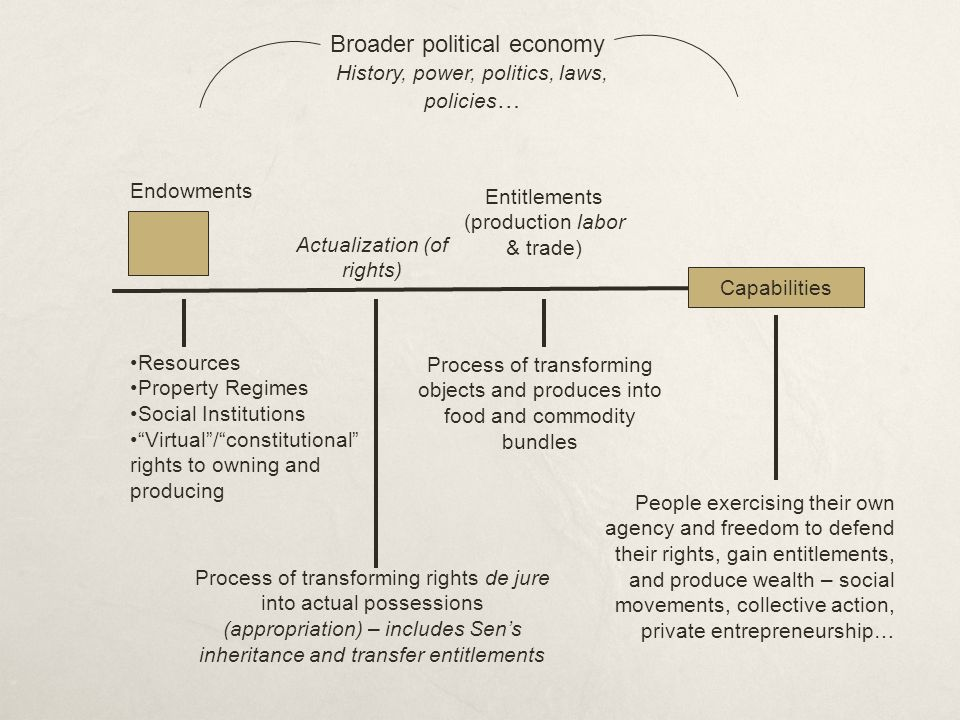 Endowments Resources Property Regimes Social Institutions Virtual/constitutional rights to owning and producing Actualization (of rights) Process of t