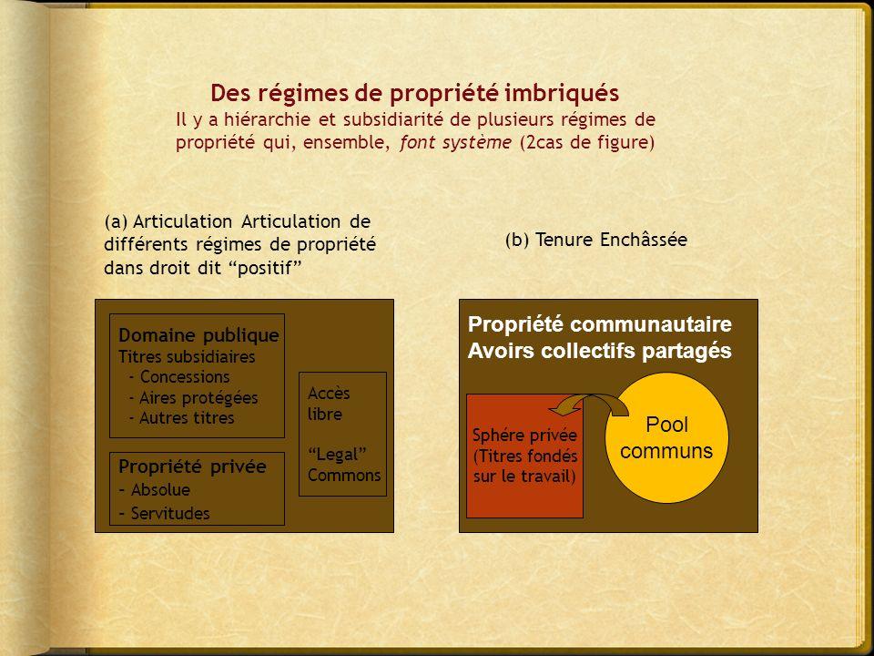 PRC Pêcheries Forêts… Sphère privée Lois de transformation Deux modes de transformation des avoirs collectifs en possessions privées 2.