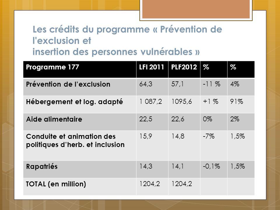Les crédits du programme « Prévention de l'exclusion et insertion des personnes vulnérables » Programme 177LFI 2011PLF2012% Prévention de lexclusion 6