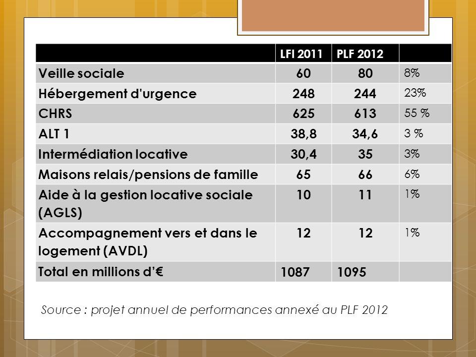 LFI 2011PLF 2012 Veille sociale6080 8% Hébergement d'urgence248244 23% CHRS625613 55 % ALT 138,834,6 3 % Intermédiation locative30,435 3% Maisons rela