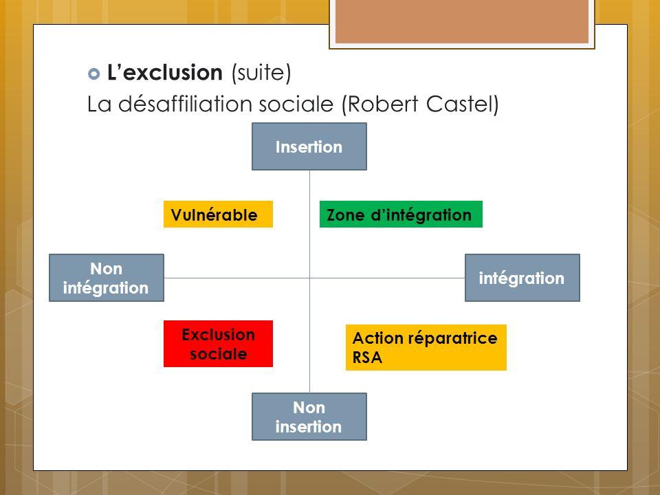 Lexclusion (suite) La désaffiliation sociale (Robert Castel) Non intégration intégration Insertion Non insertion VulnérableZone dintégration Action ré