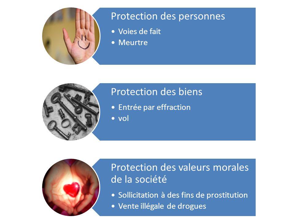 Protection des personnes Voies de fait Meurtre Protection des biens Entrée par effraction vol Protection des valeurs morales de la société Sollicitation à des fins de prostitution Vente illégale de drogues