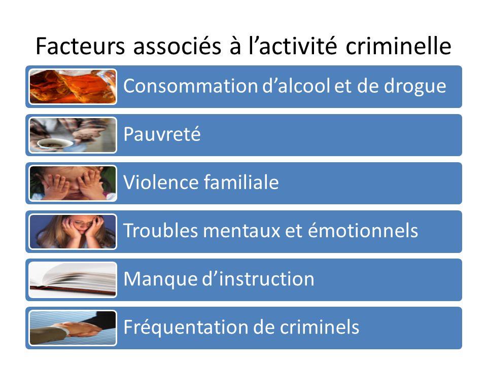 Facteurs associés à lactivité criminelle Consommation dalcool et de drogue Pauvreté Violence familiale Troubles mentaux et émotionnels Manque dinstruction Fréquentation de criminels