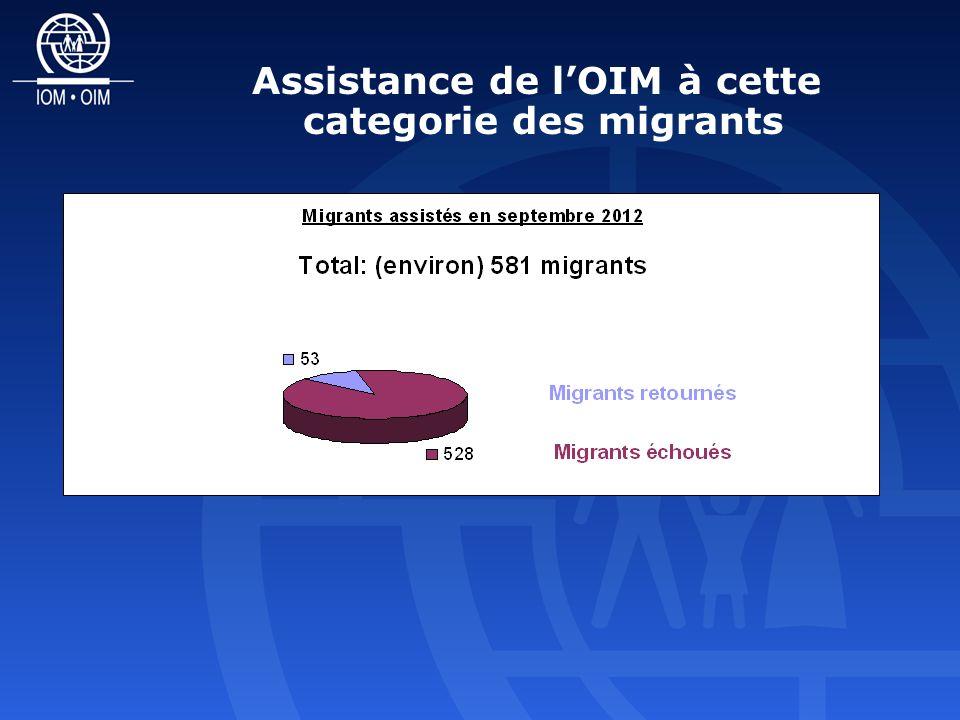 Assistance de lOIM à cette categorie des migrants