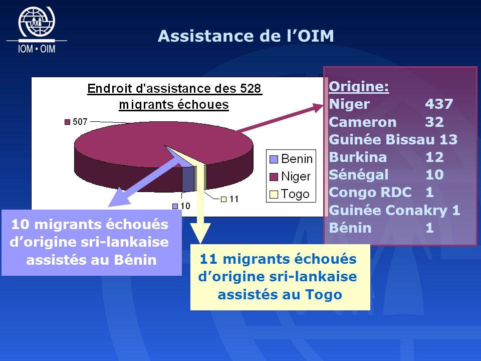 10 migrants échoués dorigine sri-lankaise assistés au Bénin Origine: Niger 437 Cameron 32 Guinée Bissau 13 Burkina 12 Sénégal 10 Congo RDC 1 Guinée Conakry 1 Bénin 1 11 migrants échoués dorigine sri-lankaise assistés au Togo Assistance de lOIM