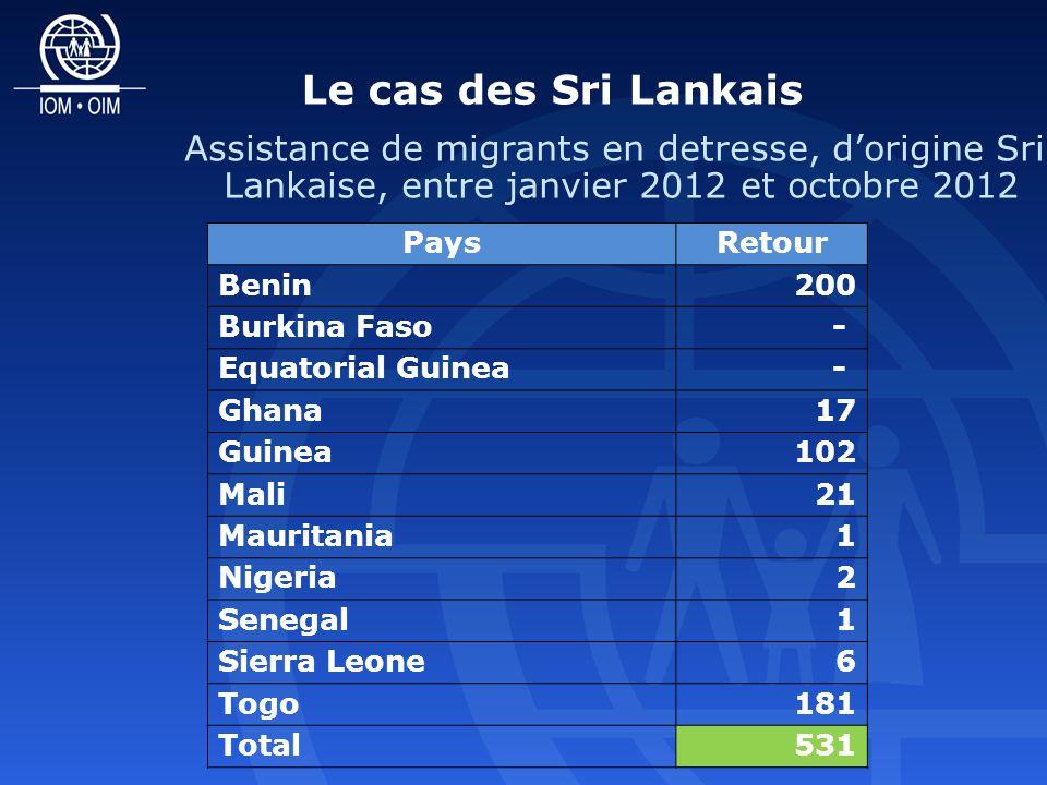Le cas des Sri Lankais PaysRetour Benin200 Burkina Faso- Equatorial Guinea- Ghana17 Guinea102 Mali21 Mauritania1 Nigeria2 Senegal1 Sierra Leone6 Togo181 Total531 Assistance de migrants en detresse, dorigine Sri Lankaise, entre janvier 2012 et octobre 2012