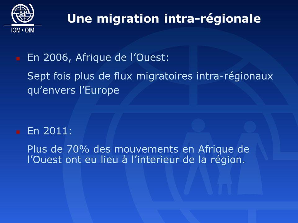 En 2006, Afrique de lOuest: Sept fois plus de flux migratoires intra-régionaux quenvers lEurope En 2011: Plus de 70% des mouvements en Afrique de lOuest ont eu lieu à linterieur de la région.