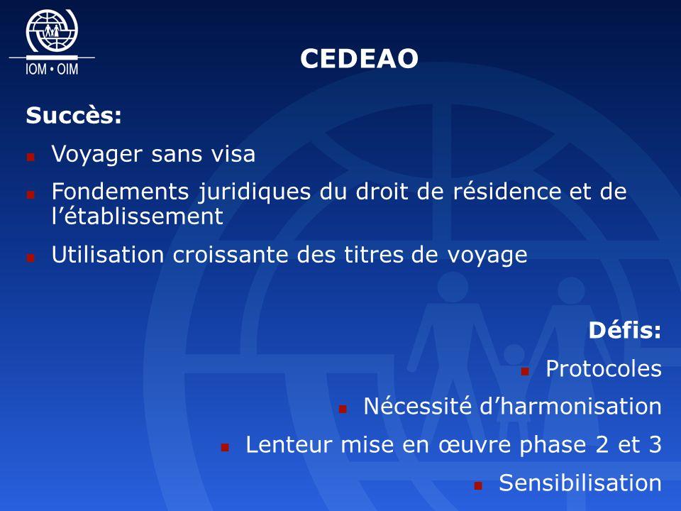 CEDEAO Succès: Voyager sans visa Fondements juridiques du droit de résidence et de létablissement Utilisation croissante des titres de voyage Défis: Protocoles Nécessité dharmonisation Lenteur mise en œuvre phase 2 et 3 Sensibilisation