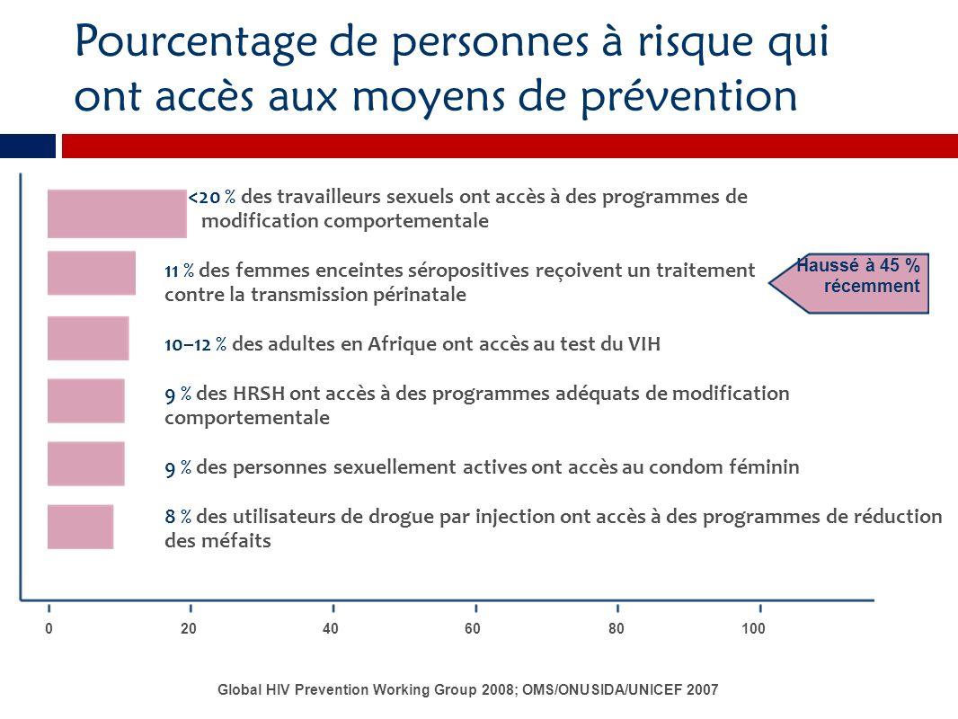 Pourcentage de personnes à risque qui ont accès aux moyens de prévention 0 Haussé à 45 % récemment 20406080100 <20 % des travailleurs sexuels ont accè