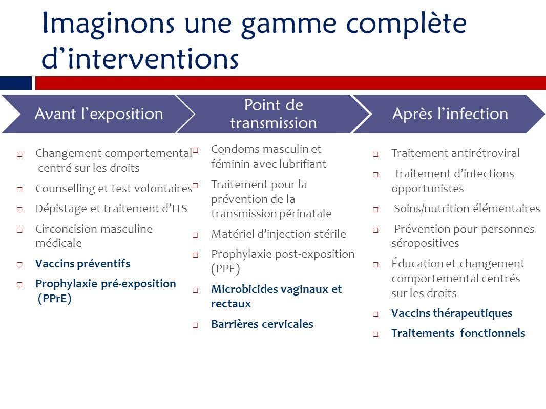 Imaginons une gamme complète dinterventions Changement comportemental centré sur les droits Counselling et test volontaires Dépistage et traitement dI