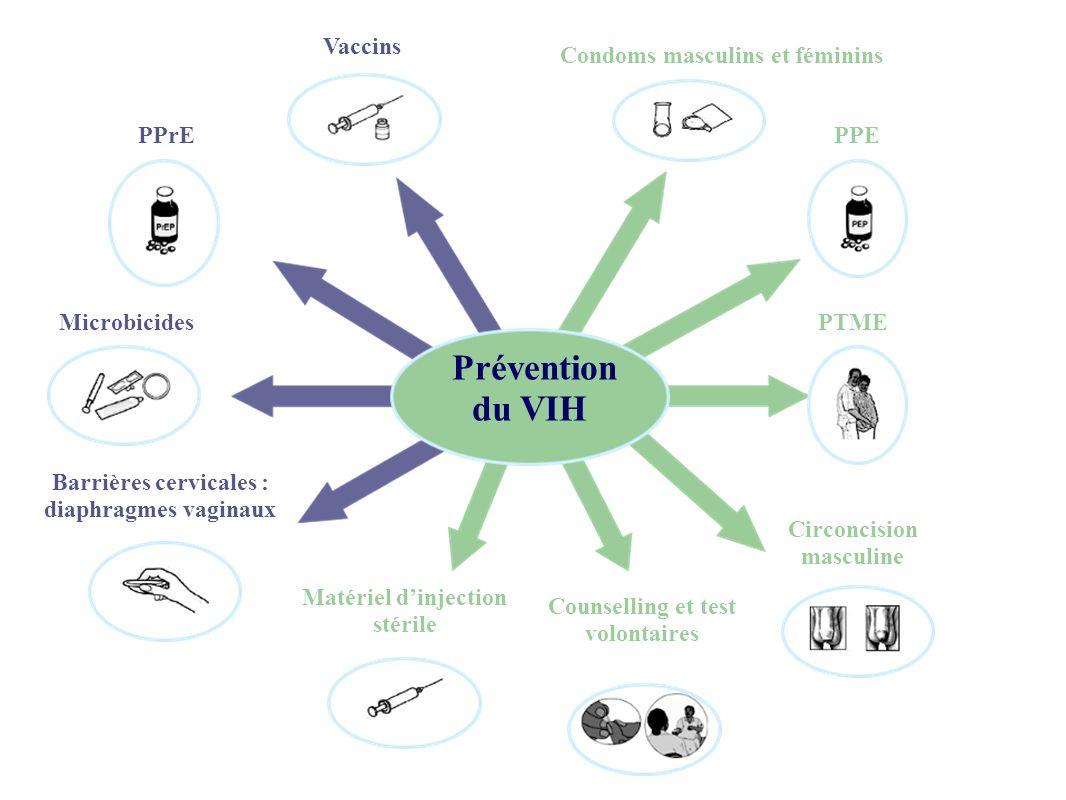 PPrE Matériel dinjection stérile Barrières cervicales : diaphragmes vaginaux PTME Vaccins Counselling et test volontaires Prévention du VIH Microbicid