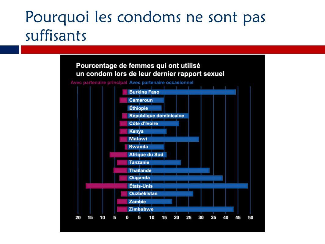 Pourquoi les condoms ne sont pas suffisants