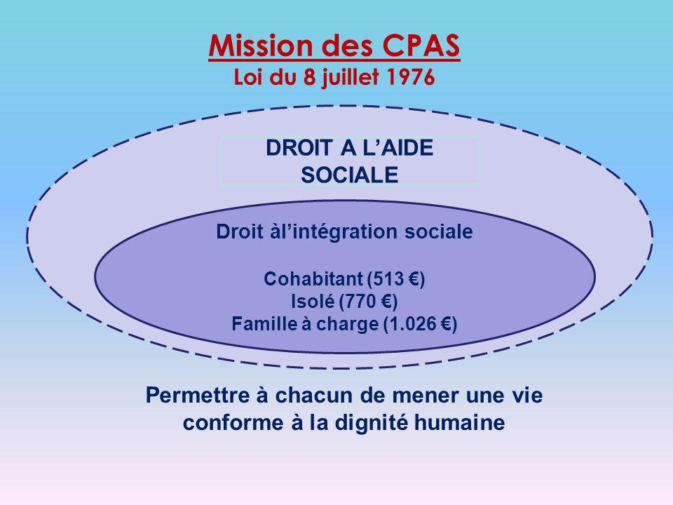 Droit àlintégration sociale Cohabitant (513 ) Isolé (770 ) Famille à charge (1.026 ) DROIT A LAIDE SOCIALE Permettre à chacun de mener une vie conforme à la dignité humaine Mission des CPAS Loi du 8 juillet 1976