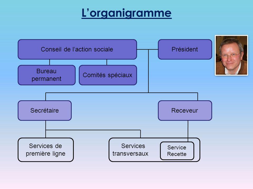 Lorganigramme Services transversaux Conseil de laction socialePrésident ReceveurSecrétaire Service Recette Services de première ligne Bureau permanent Comités spéciaux