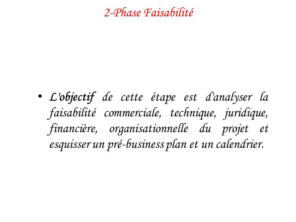 2-Phase Faisabilité L'objectif de cette étape est d'analyser la faisabilité commerciale, technique, juridique, financière, organisationnelle du projet
