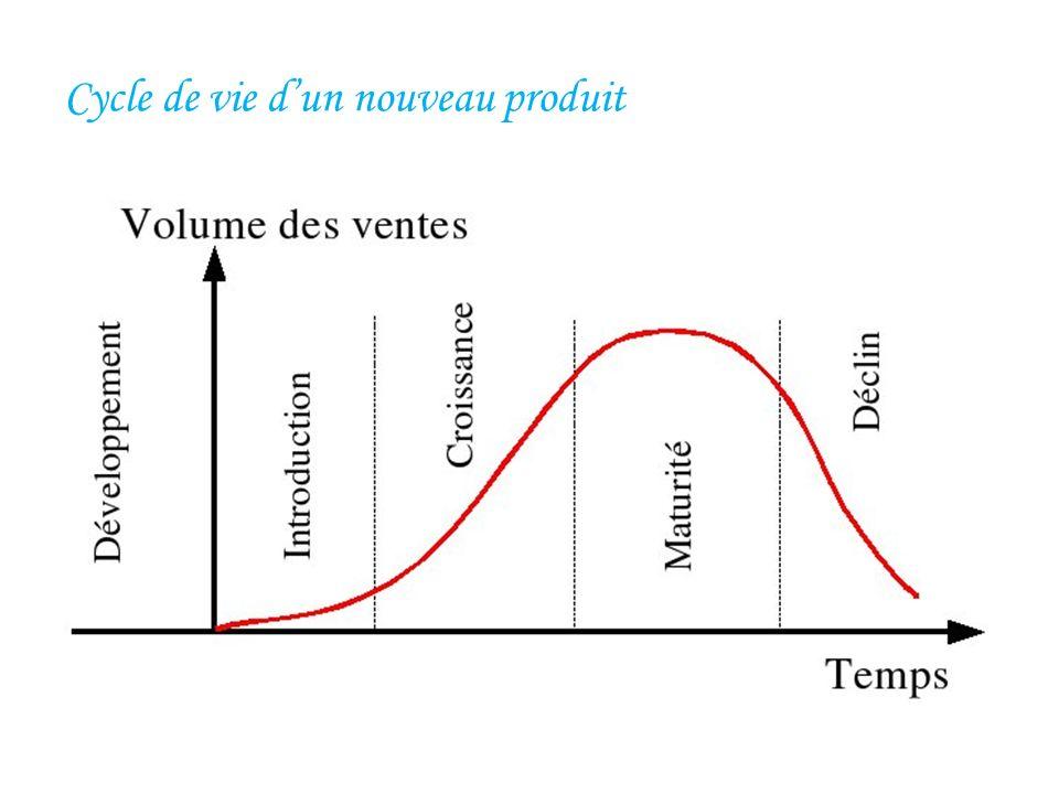 Cycle de vie dun nouveau produit