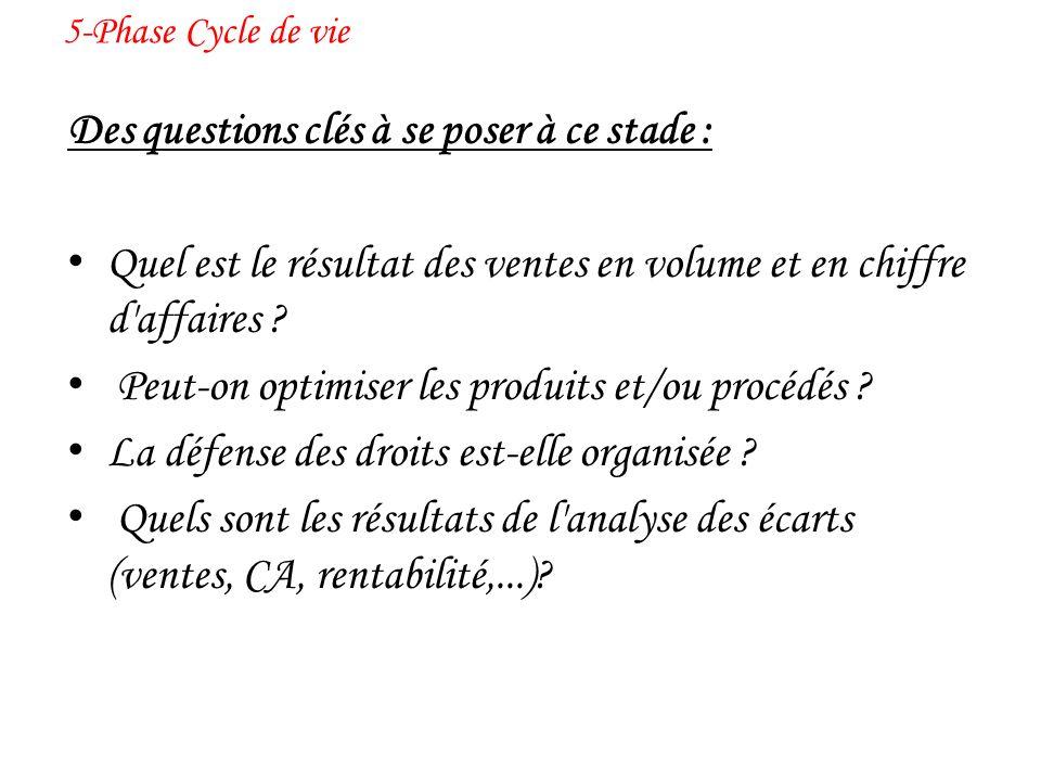 5-Phase Cycle de vie Des questions clés à se poser à ce stade : Quel est le résultat des ventes en volume et en chiffre d'affaires ? Peut-on optimiser