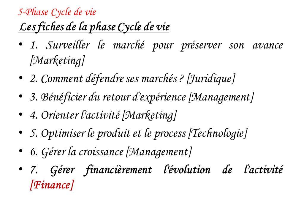 Les fiches de la phase Cycle de vie 1. Surveiller le marché pour préserver son avance [Marketing] 2. Comment défendre ses marchés ? [Juridique] 3. Bén