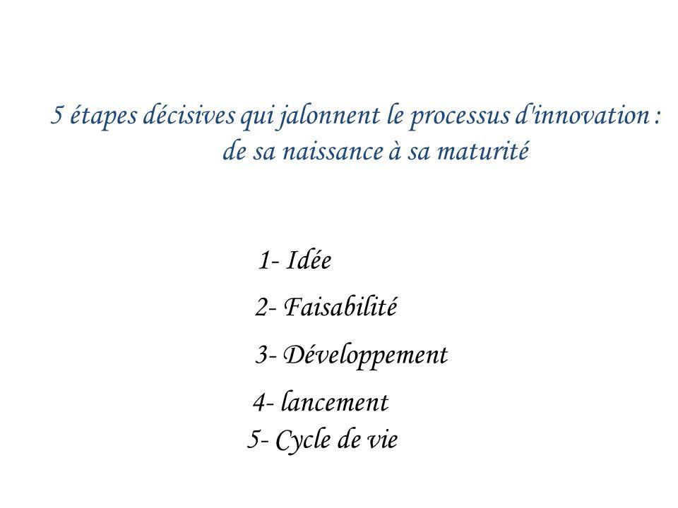 5 étapes décisives qui jalonnent le processus d'innovation : de sa naissance à sa maturité 2- Faisabilité 3- Développement 4- lancement 5- Cycle de vi