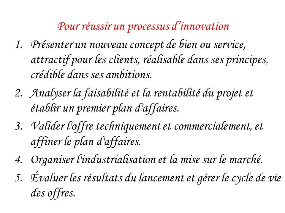 Pour réussir un processus dinnovation 1.Présenter un nouveau concept de bien ou service, attractif pour les clients, réalisable dans ses principes, cr