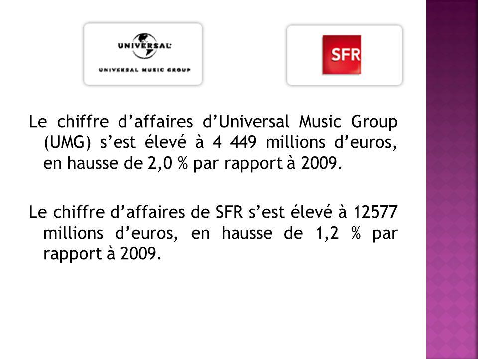 Le chiffre daffaires dUniversal Music Group (UMG) sest élevé à 4 449 millions deuros, en hausse de 2,0 % par rapport à 2009.
