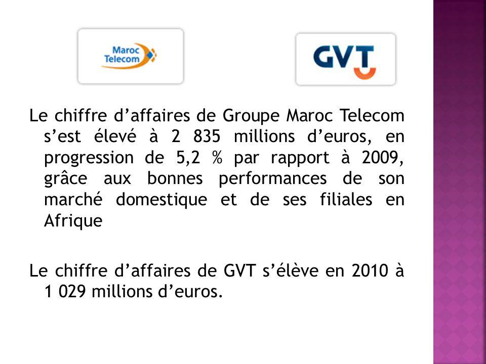 Le chiffre daffaires de Groupe Maroc Telecom sest élevé à 2 835 millions deuros, en progression de 5,2 % par rapport à 2009, grâce aux bonnes performances de son marché domestique et de ses filiales en Afrique Le chiffre daffaires de GVT sélève en 2010 à 1 029 millions deuros.