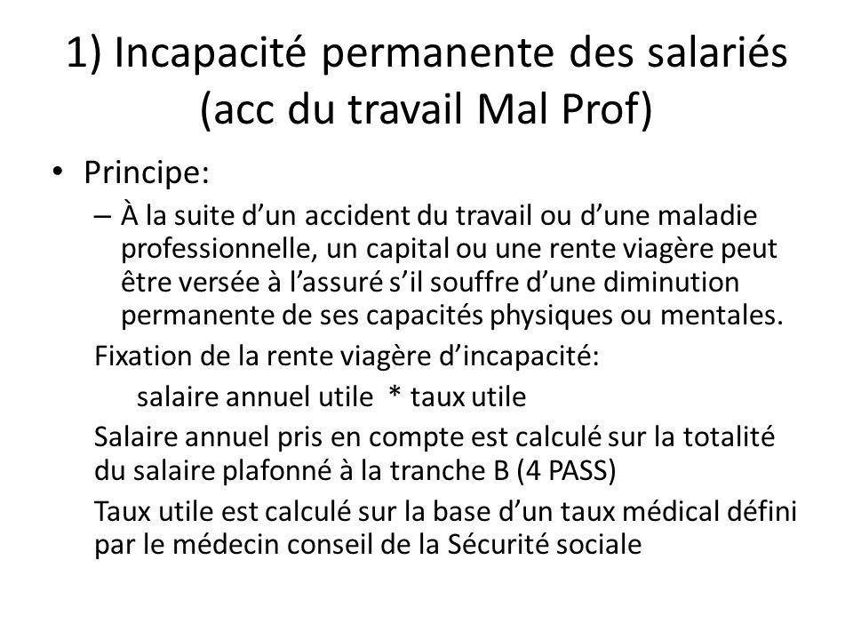 1) Incapacité permanente des salariés (acc du travail Mal Prof) Principe: – À la suite dun accident du travail ou dune maladie professionnelle, un cap