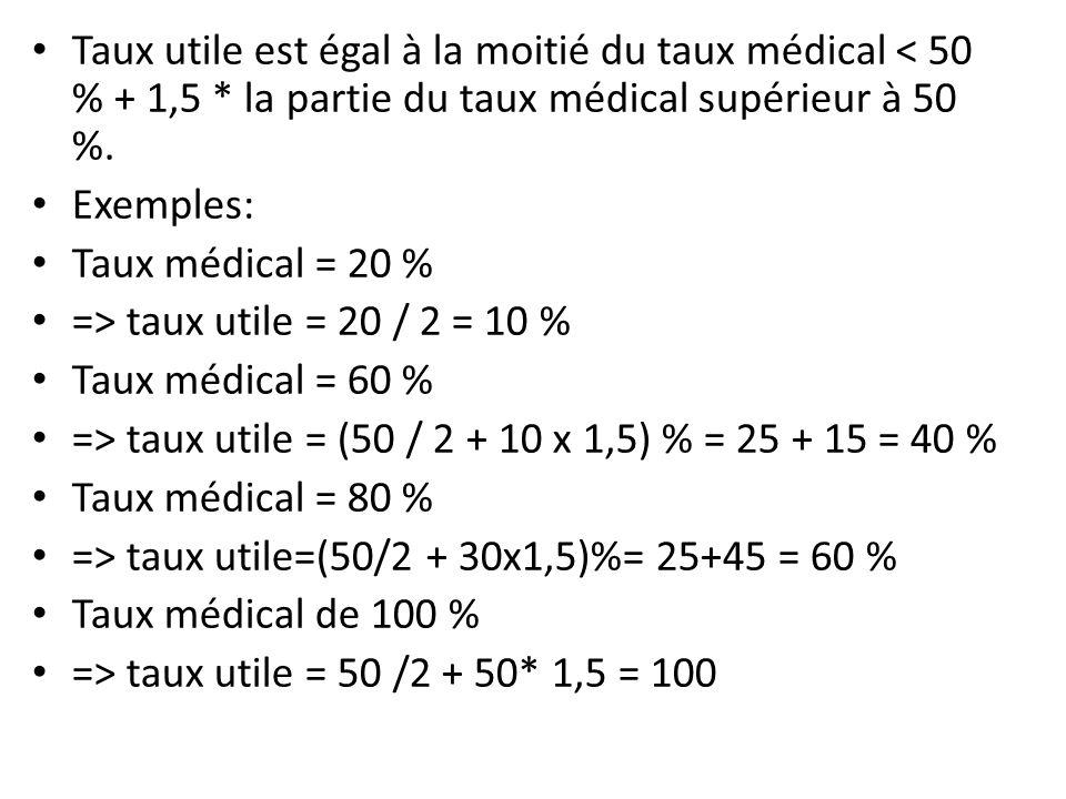 Taux utile est égal à la moitié du taux médical < 50 % + 1,5 * la partie du taux médical supérieur à 50 %. Exemples: Taux médical = 20 % => taux utile