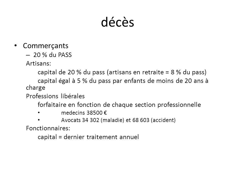 décès Commerçants – 20 % du PASS Artisans: capital de 20 % du pass (artisans en retraite = 8 % du pass) capital égal à 5 % du pass par enfants de moin