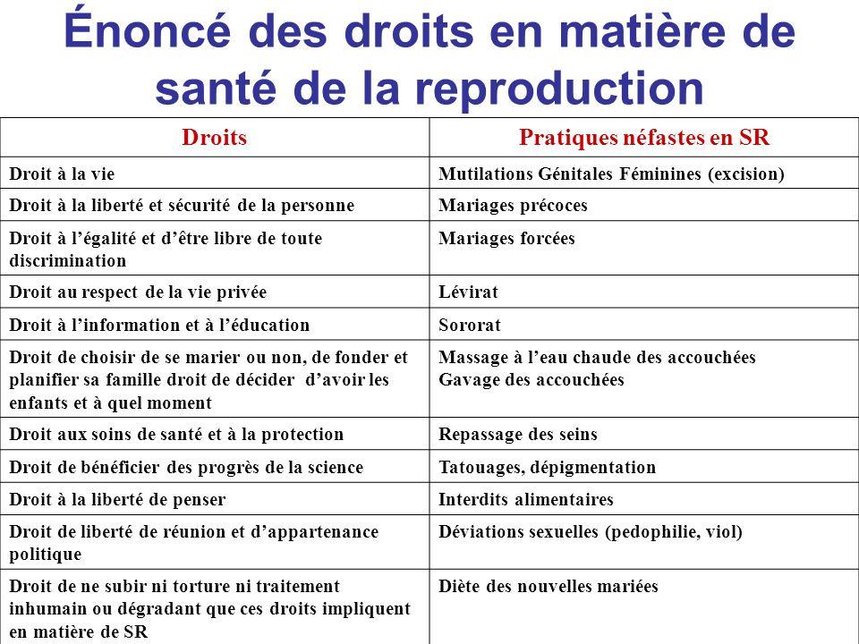 Énoncé des droits en matière de santé de la reproduction DroitsPratiques néfastes en SR Droit à la vieMutilations Génitales Féminines (excision) Droit